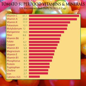 Tomato-Nutrients